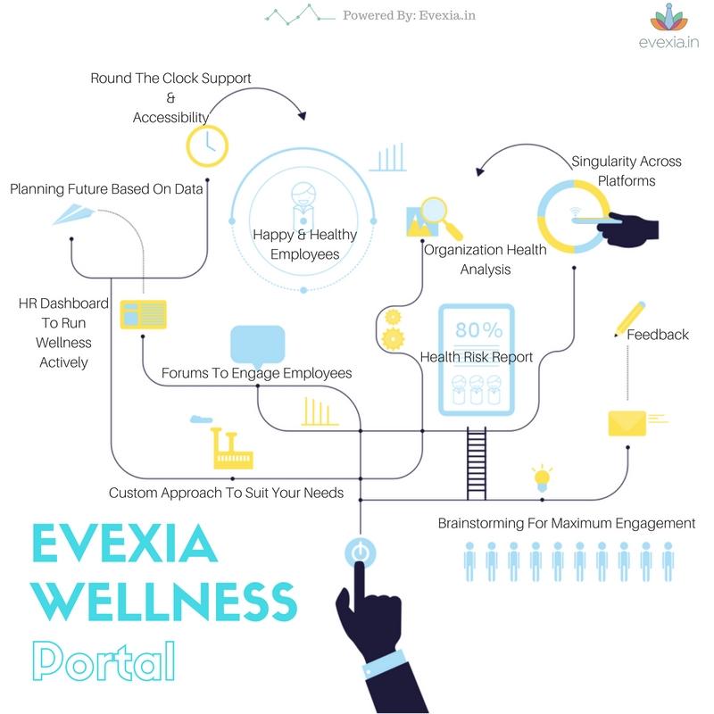 evexia-wellness-portal