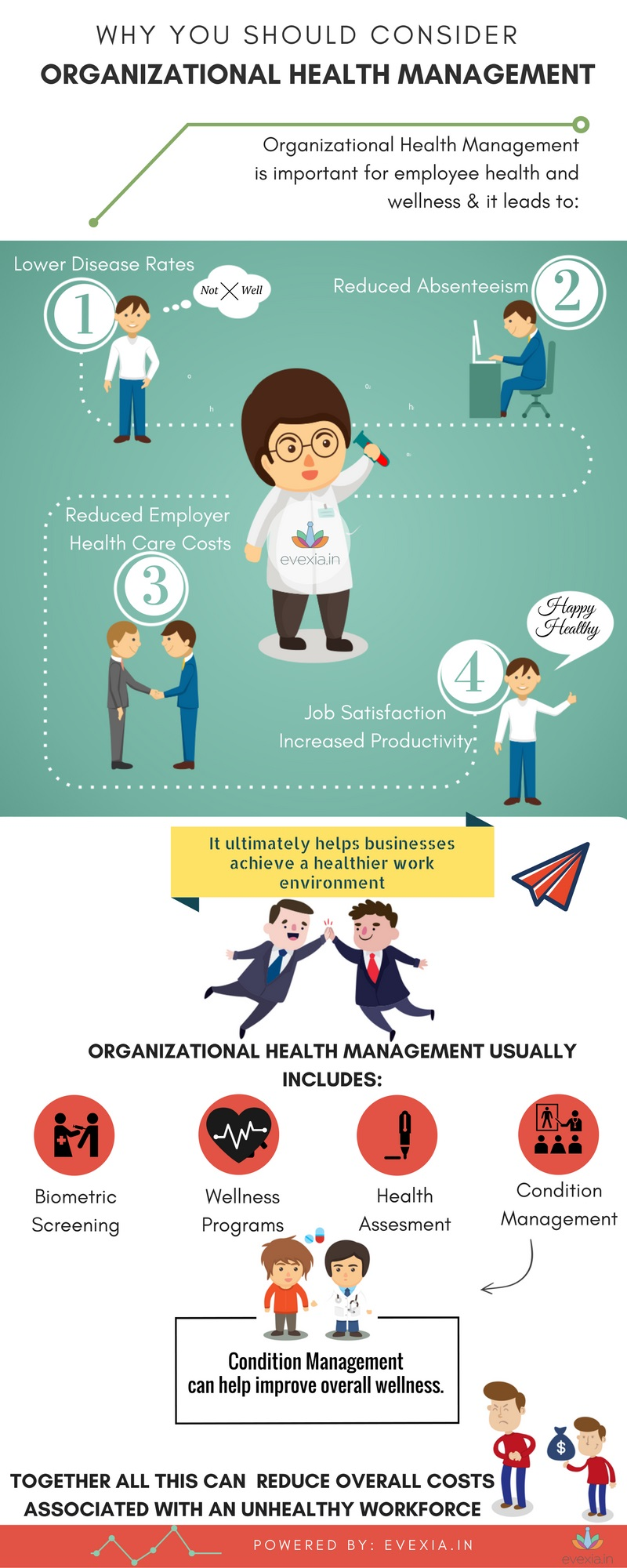 organizational-health-management