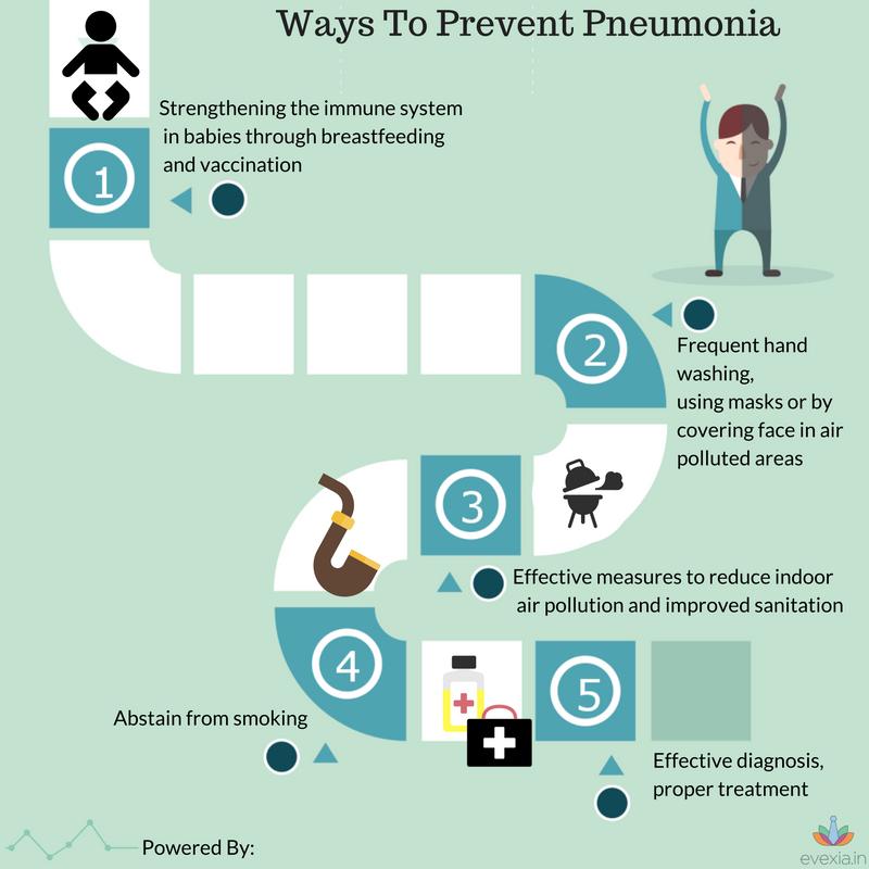 preventing-p
